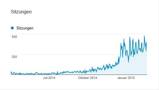 Grafik Besucherzahlen