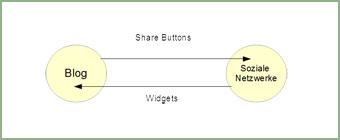 Grafik Kommunikation